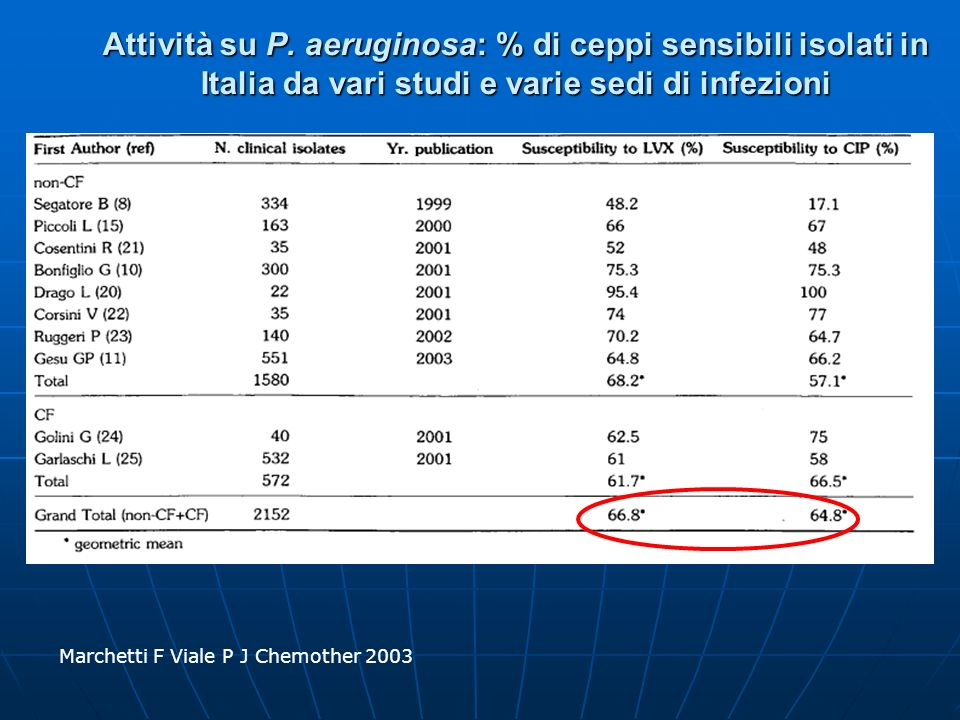 Attività su P. aeruginosa: % di ceppi sensibili isolati in Italia da vari studi e varie sedi di infezioni Marchetti F Viale P J Chemother 2003