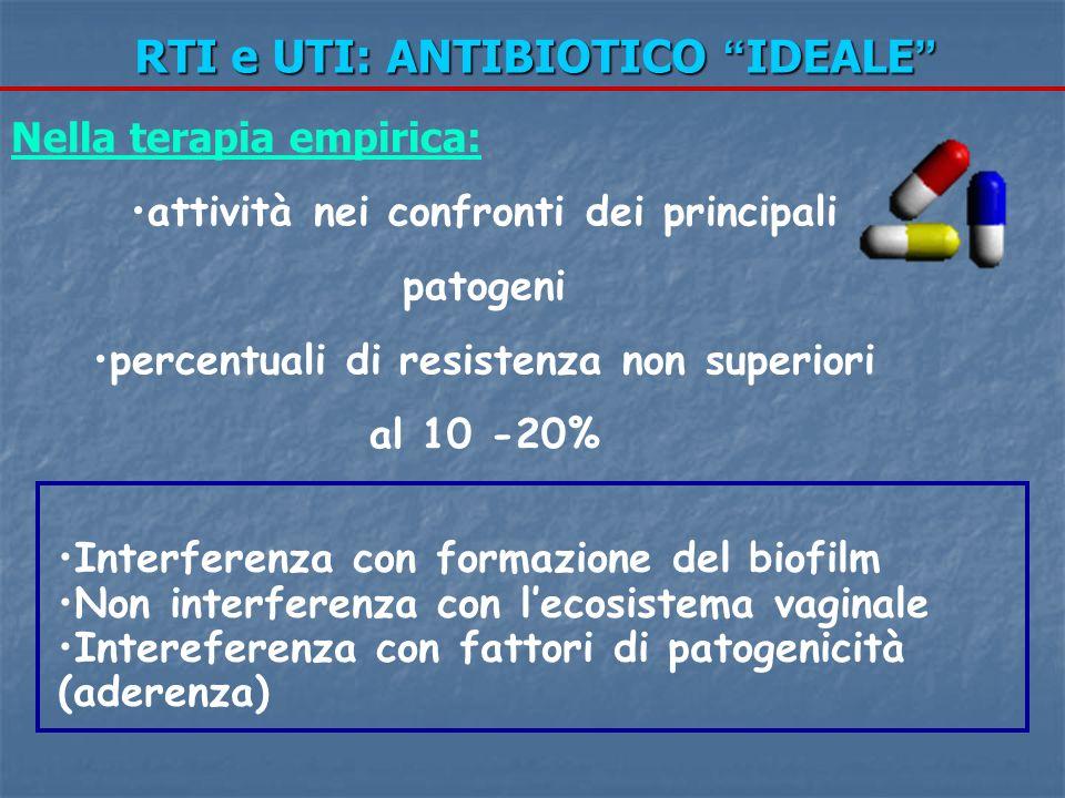 RTI e UTI: ANTIBIOTICO IDEALE RTI e UTI: ANTIBIOTICO IDEALE Interferenza con formazione del biofilm Non interferenza con lecosistema vaginale Interefe