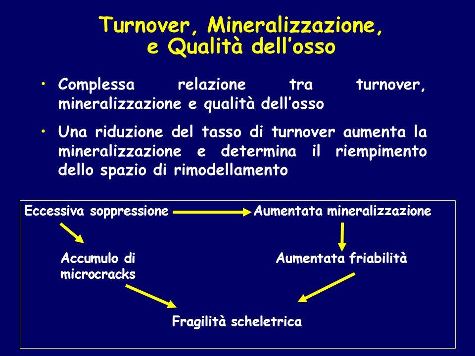Eccessiva soppressione Aumentata mineralizzazione Accumulo diAumentata friabilità microcracks Fragilità scheletrica Complessa relazione tra turnover,
