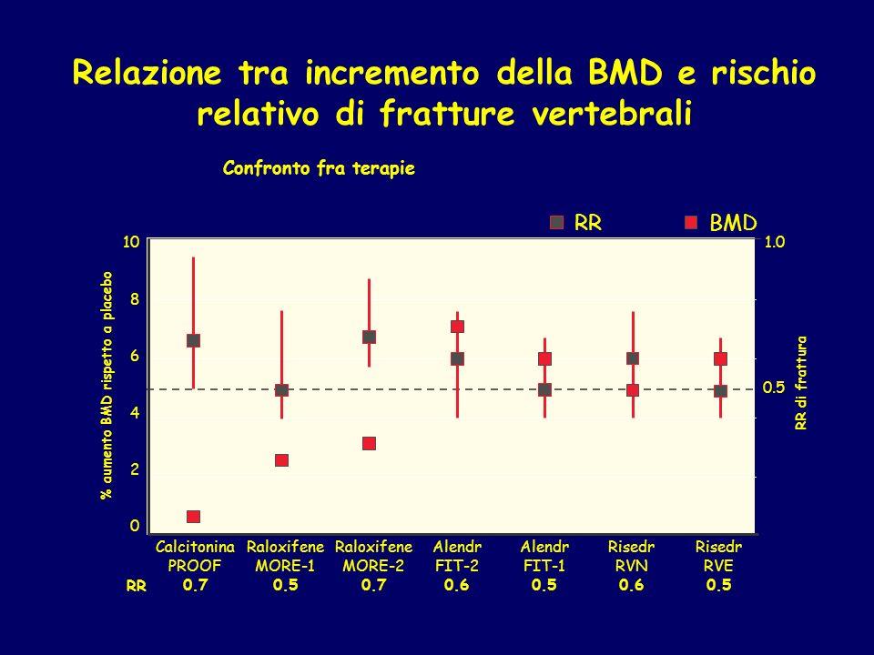 BMDRR Confronto fra terapie Relazione tra incremento della BMD e rischio relativo di fratture vertebrali 10 8 6 4 2 0 % aumento BMD rispetto a placebo