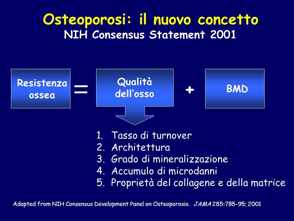 Qualità dellosso Resistenza ossea + 1.Tasso di turnover 2.Architettura 3.Grado di mineralizzazione 4.Accumulo di microdanni 5.Proprietà del collagene
