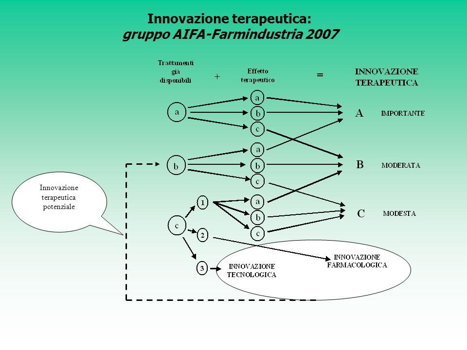 Innovazione terapeutica: gruppo AIFA-Farmindustria 2007 Innovazione terapeutica potenziale