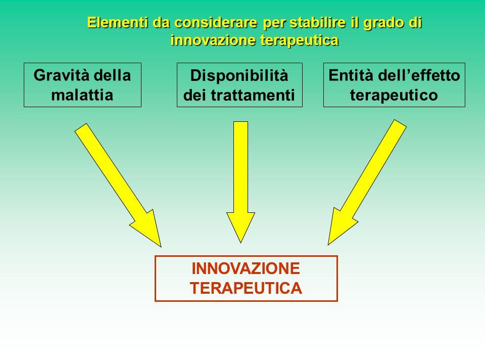 Gravità della malattia Entità delleffetto terapeutico Disponibilità dei trattamenti INNOVAZIONE TERAPEUTICA Elementi da considerare per stabilire il grado di innovazione terapeutica