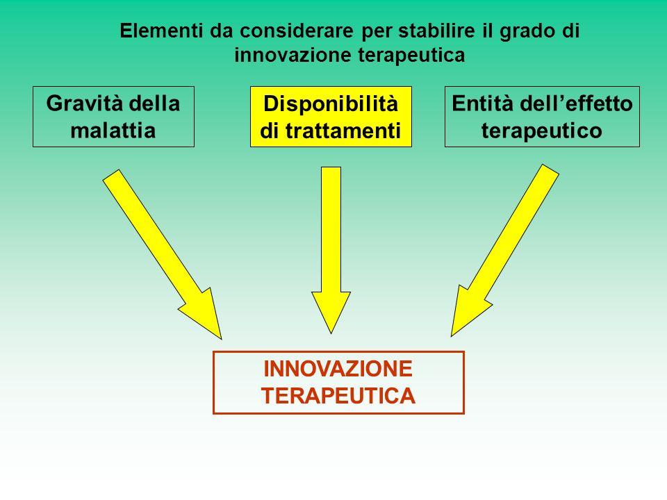 Gravità della malattia Entità delleffetto terapeutico Disponibilità di trattamenti INNOVAZIONE TERAPEUTICA Elementi da considerare per stabilire il gr