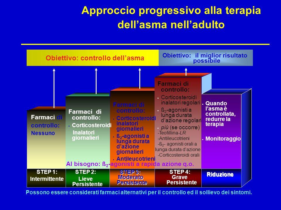 Approccio progressivo alla terapia dellasma nelladulto Al bisogno:: ß 2 -agonisti a rapida azione q.o. Farmaci di controllo: Corticosteroidi Inalatori