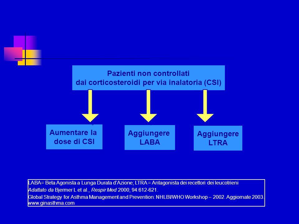 Pazienti non controllati dai corticosteroidi per via inalatoria (CSI) Pazienti non controllati dai corticosteroidi per via inalatoria (CSI) Aumentare