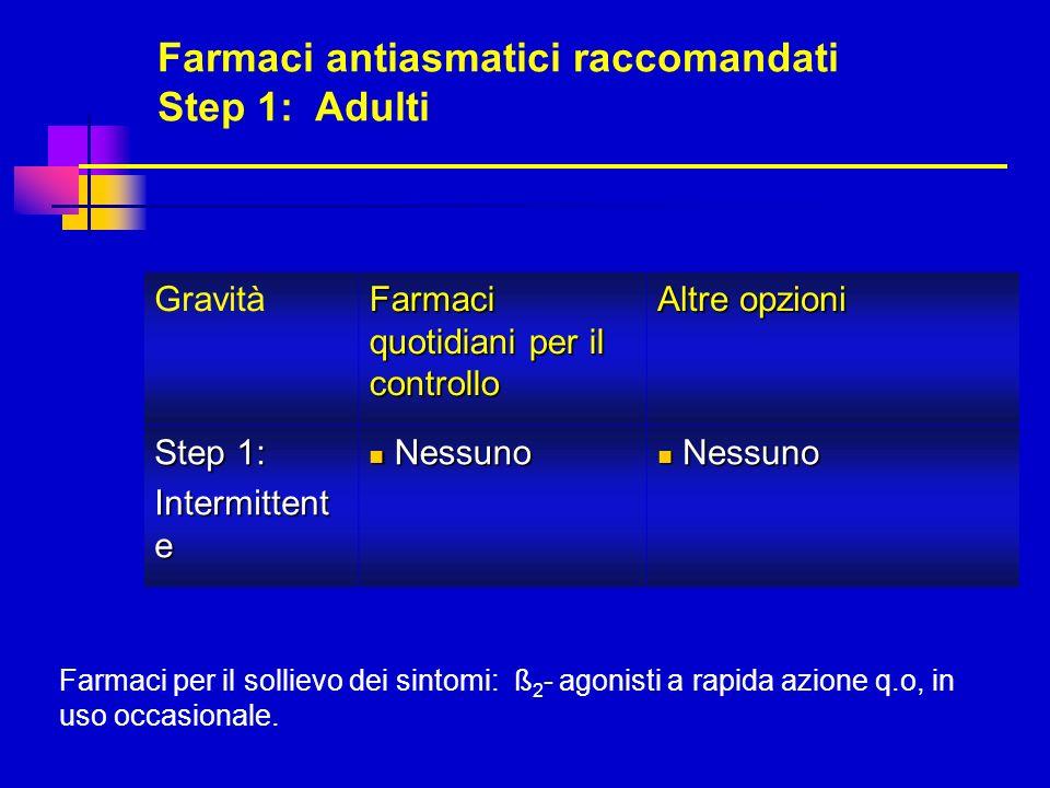 Farmaci antiasmatici raccomandati Step 1: Adulti Gravità Farmaci quotidiani per il controllo Altre opzioni Step 1: Intermittent e Nessuno Nessuno Farm