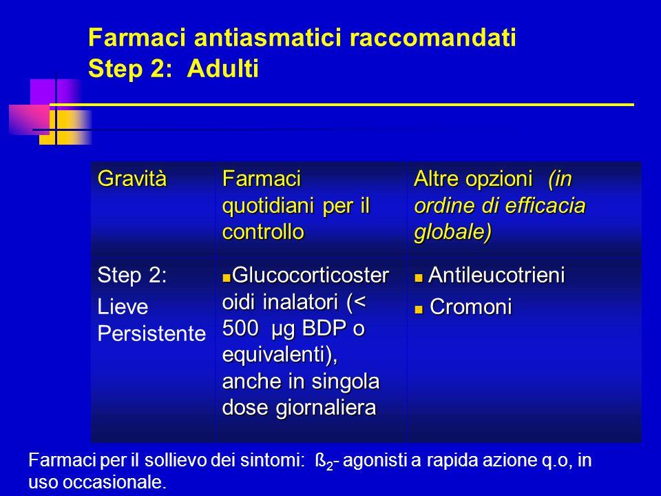 Farmaci antiasmatici raccomandati Step 2: Adulti Gravità Farmaci quotidiani per il controllo Altre opzioni (in ordine di efficacia globale) Step 2: Li