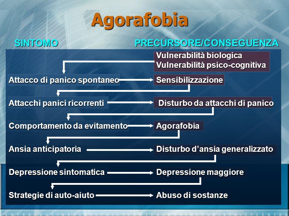 SINTOMOPRECURSORE/CONSEGUENZA Vulnerabilità biologica Vulnerabilità psico-cognitiva Attacco di panico spontaneoSensibilizzazione Attacchi panici ricor
