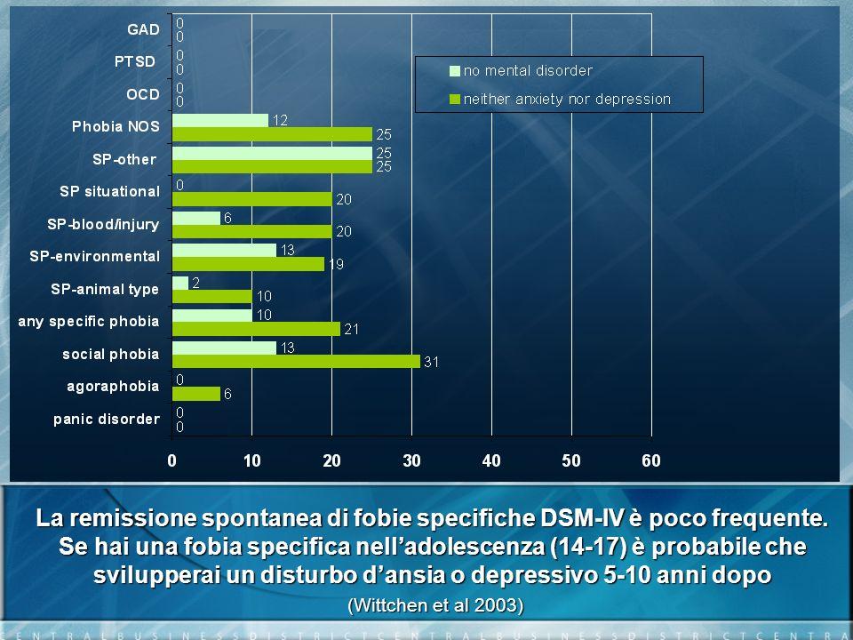 La remissione spontanea di fobie specifiche DSM-IV è poco frequente. Se hai una fobia specifica nelladolescenza (14-17) è probabile che svilupperai un