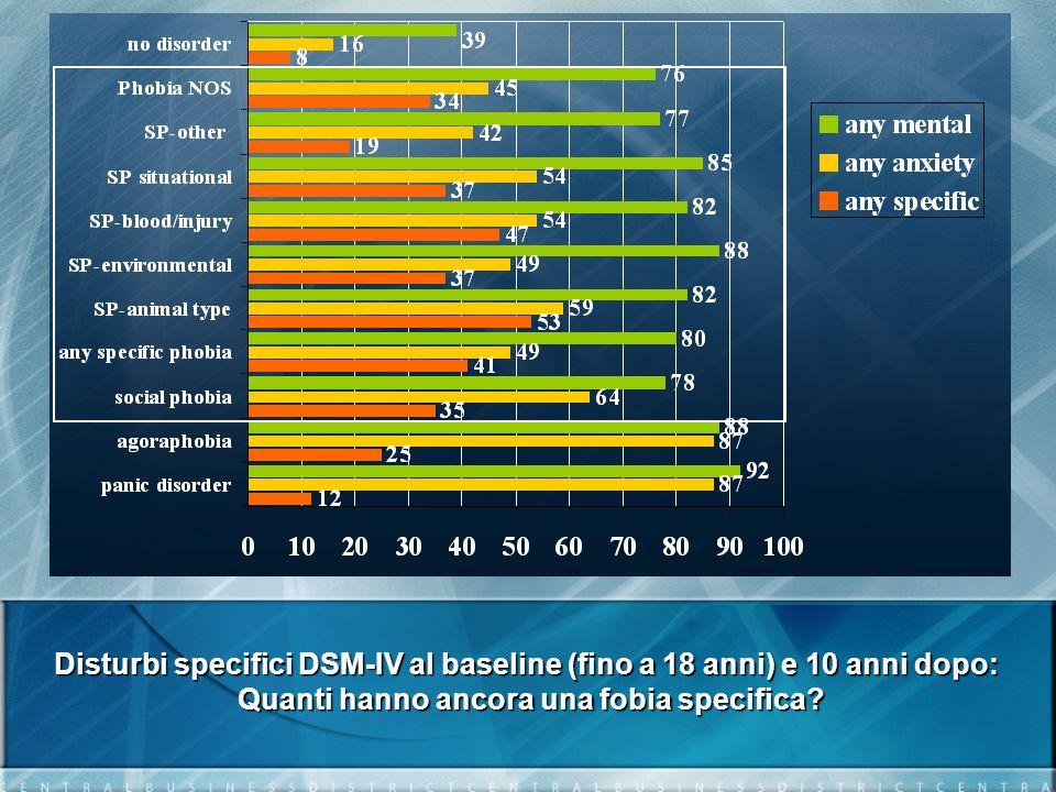 Disturbi specifici DSM-IV al baseline (fino a 18 anni) e 10 anni dopo: Quanti hanno ancora una fobia specifica?