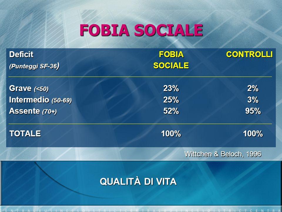 FOBIA SOCIALE DeficitFOBIACONTROLLI (Punteggi SF-36 )SOCIALE Grave (<50) 23%2% Intermedio (50-69) 25%3% Assente (70+) 52%95% TOTALE100%100% Wittchen &