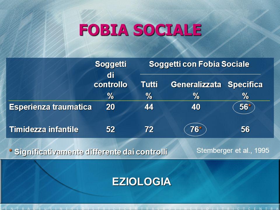 FOBIA SOCIALE Soggetti Soggetti con Fobia Sociale di controlloTuttiGeneralizzataSpecifica %% % Esperienza traumatica204440 56* Timidezza infantile5272