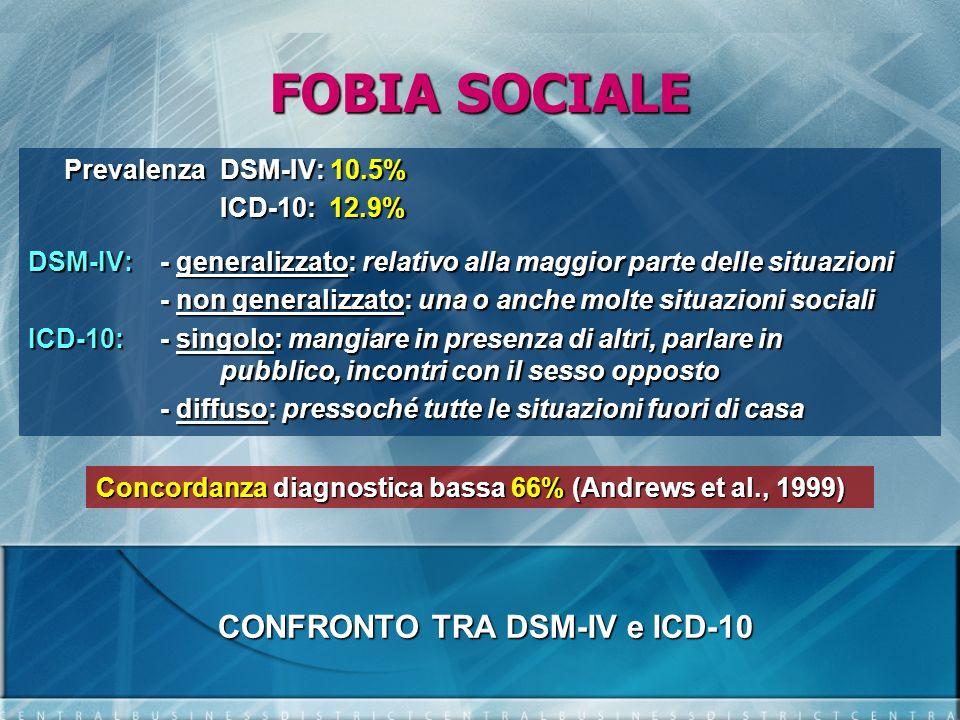 FOBIA SOCIALE Prevalenza DSM-IV: 10.5% ICD-10: 12.9% DSM-IV: - generalizzato: relativo alla maggior parte delle situazioni - non generalizzato: una o