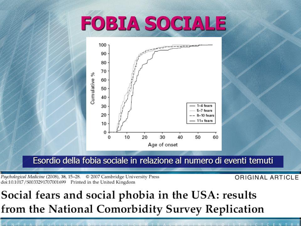 FOBIA SOCIALE Esordio della fobia sociale in relazione al numero di eventi temuti