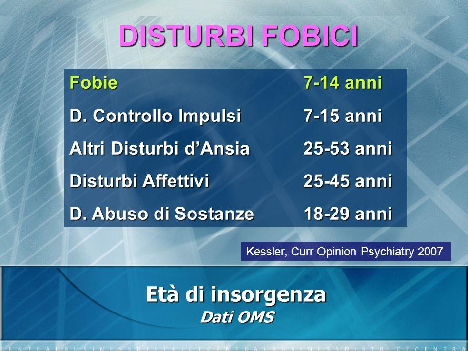 DISTURBI FOBICI Età di insorgenza Dati OMS Fobie 7-14 anni D. Controllo Impulsi 7-15 anni Altri Disturbi dAnsia 25-53 anni Disturbi Affettivi 25-45 an
