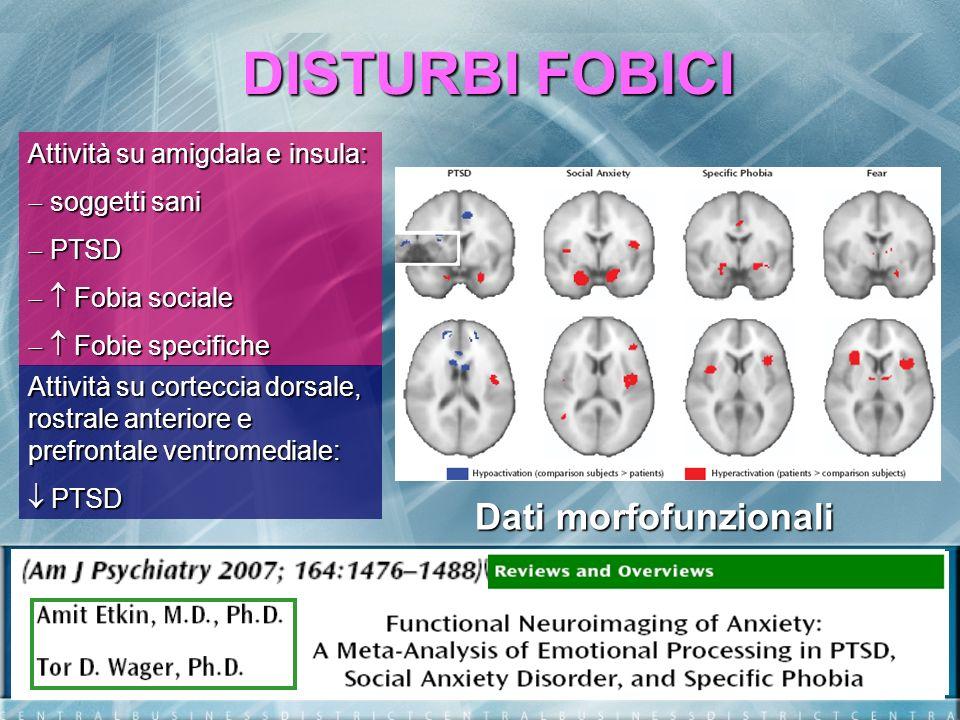 DISTURBI FOBICI Attività su amigdala e insula: Iperattivazione del sistema centrale comune della PAURA (tutti i disturbi dansia) Attività su corteccia dorsale, rostrale anteriore e prefrontale ventromediale: Ipoattivazione del sistema di controllo della PAURA (solo PTSD) Dati morfofunzionali
