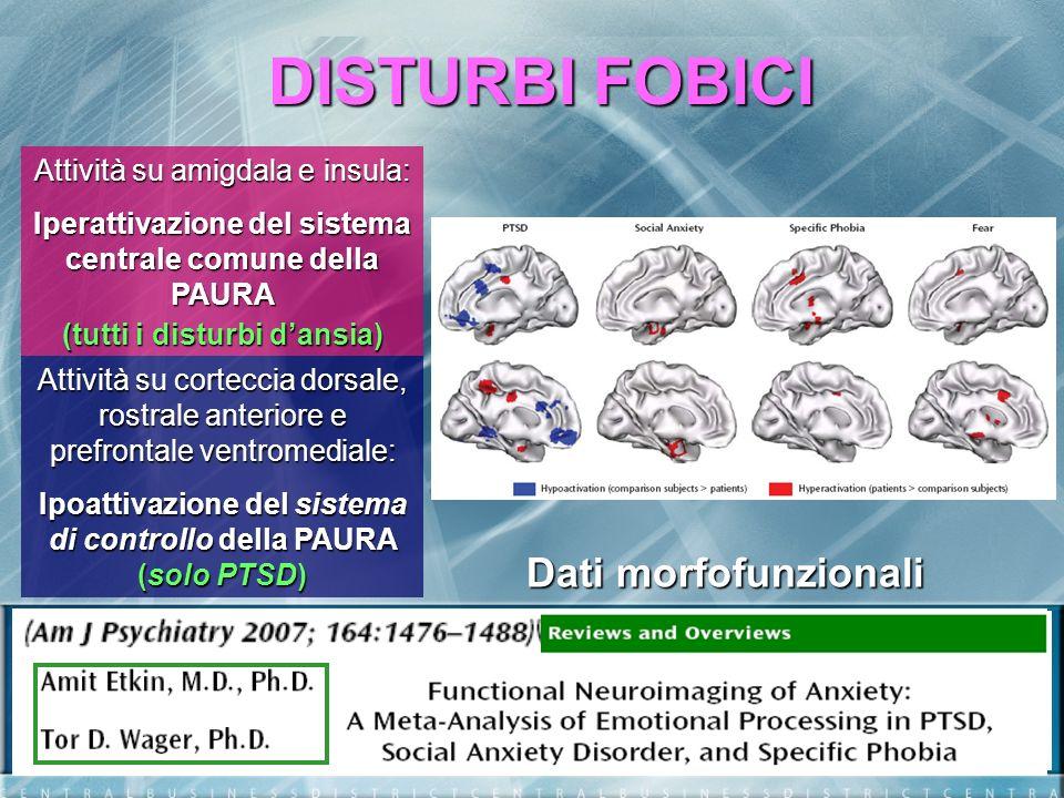 DISTURBI FOBICI Attività su amigdala e insula: Iperattivazione del sistema centrale comune della PAURA (tutti i disturbi dansia) Attività su corteccia