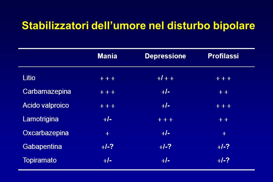 Stabilizzatori dellumore nel disturbo bipolare ManiaDepressioneProfilassi Litio Carbamazepina Acido valproico Lamotrigina Oxcarbazepina Gabapentina Topiramato /- /-.