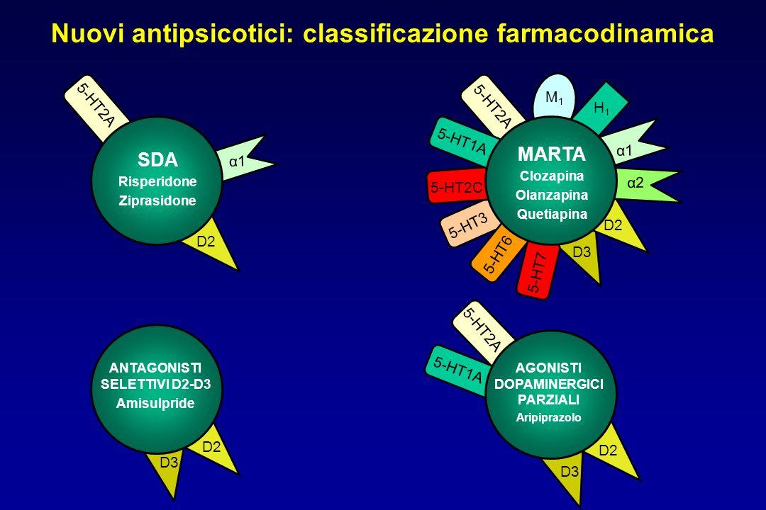 α1 α2 5-HT6 5-HT7 5-HT3 5-HT2C 5-HT1A M1M1 H1H1 D2 5-HT2A Nuovi antipsicotici: classificazione farmacodinamica SDA Risperidone Ziprasidone D2 D3 5-HT2A D2 D3 D2 D3 5-HT2A 5-HT1A α1 MARTA Clozapina Olanzapina Quetiapina ANTAGONISTI SELETTIVI D2-D3 Amisulpride AGONISTI DOPAMINERGICI PARZIALI Aripiprazolo