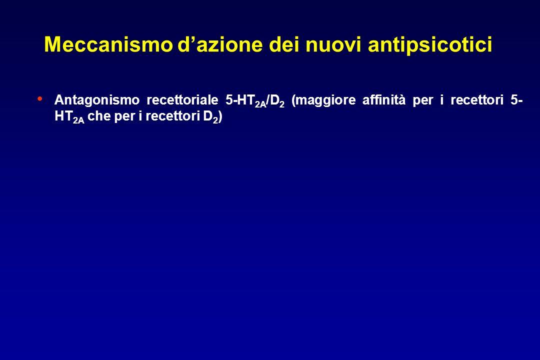 Antagonismo recettoriale 5-HT 2A /D 2 (maggiore affinità per i recettori 5- HT 2A che per i recettori D 2 ) Meccanismo dazione dei nuovi antipsicotici