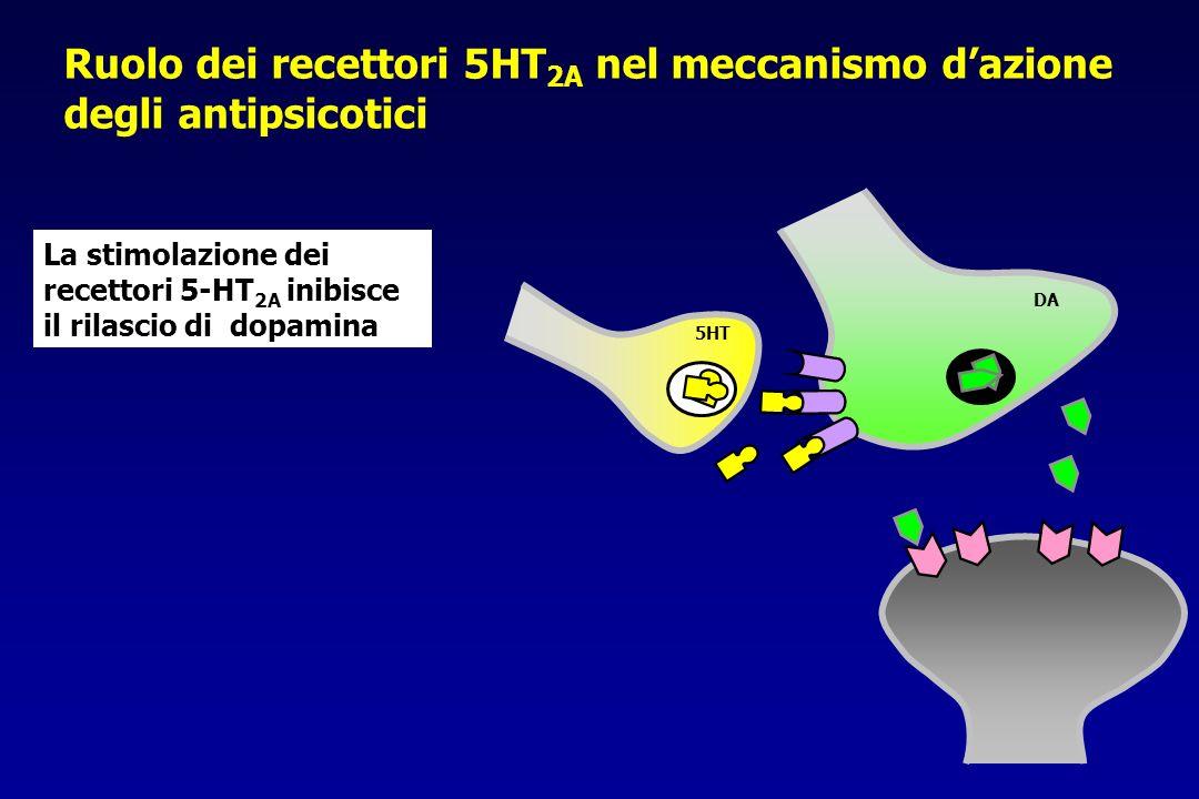 5HT DA La stimolazione dei recettori 5-HT 2A inibisce il rilascio di dopamina Ruolo dei recettori 5HT 2A nel meccanismo dazione degli antipsicotici