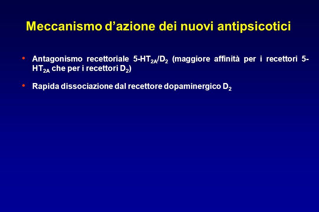 Antagonismo recettoriale 5-HT 2A /D 2 (maggiore affinità per i recettori 5- HT 2A che per i recettori D 2 ) Rapida dissociazione dal recettore dopaminergico D 2 Meccanismo dazione dei nuovi antipsicotici