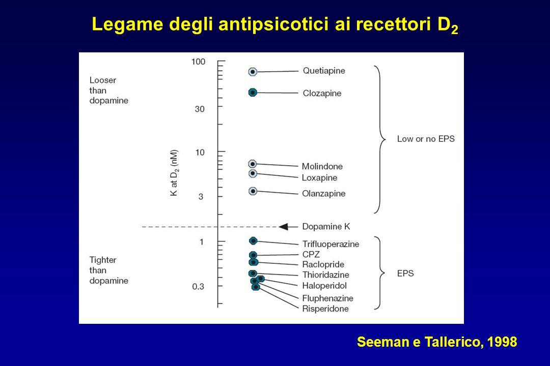 Legame degli antipsicotici ai recettori D 2 Seeman e Tallerico, 1998