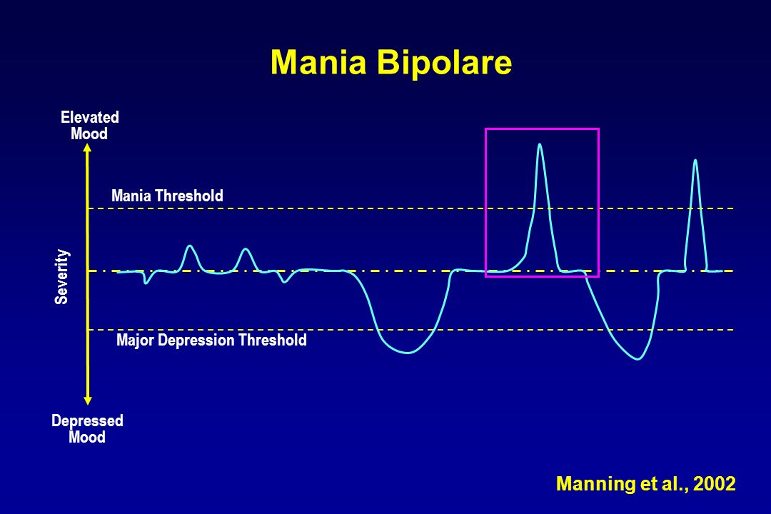 Mania Bipolare Depressed Mood Major Depression Threshold Mania Threshold Elevated Mood Severity Manning et al., 2002