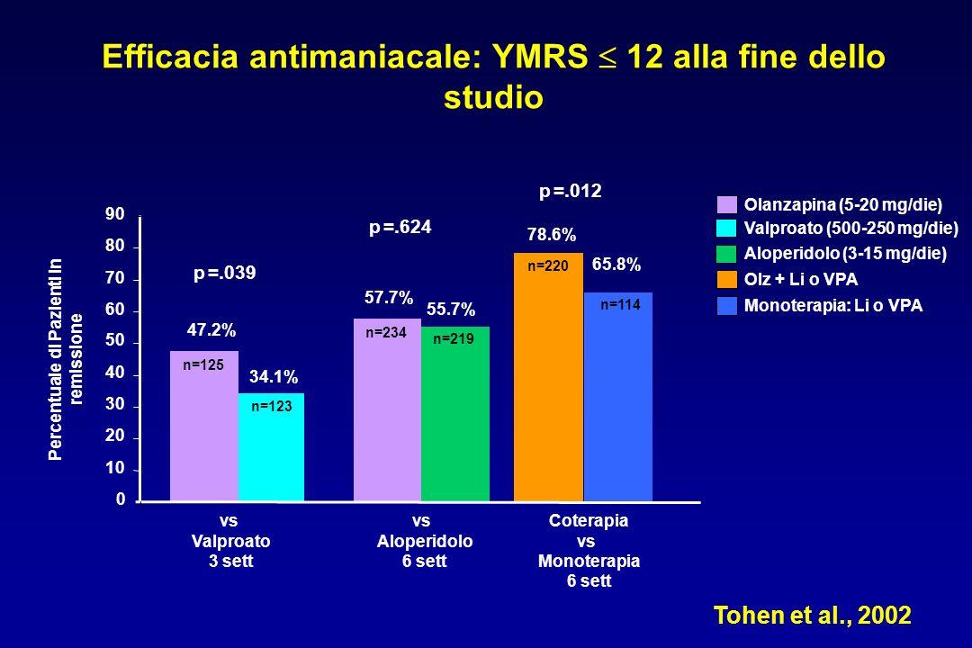 0 10 20 30 40 50 60 70 80 90 Percentuale di Pazienti in remissione 47.2% 34.1% 57.7% 55.7% 78.6% 65.8% vs Valproato 3 sett vs Aloperidolo 6 sett Coterapia vs Monoterapia 6 sett p =.039 p =.624 p =.012 n=125 n=123 n=234 n=219 n=220 n=114 Olanzapina (5-20 mg/die) Valproato (500-250 mg/die) Monoterapia: Li o VPA Olz + Li o VPA Aloperidolo (3-15 mg/die) Efficacia antimaniacale: YMRS 12 alla fine dello studio Tohen et al., 2002