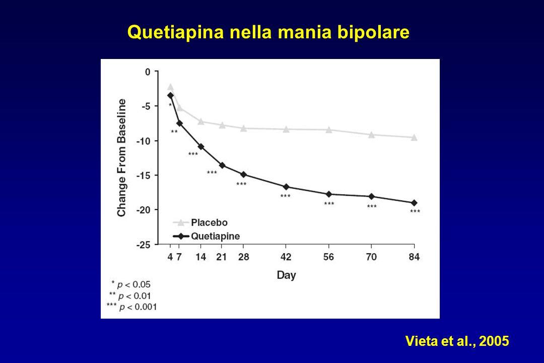 Vieta et al., 2005 Quetiapina nella mania bipolare