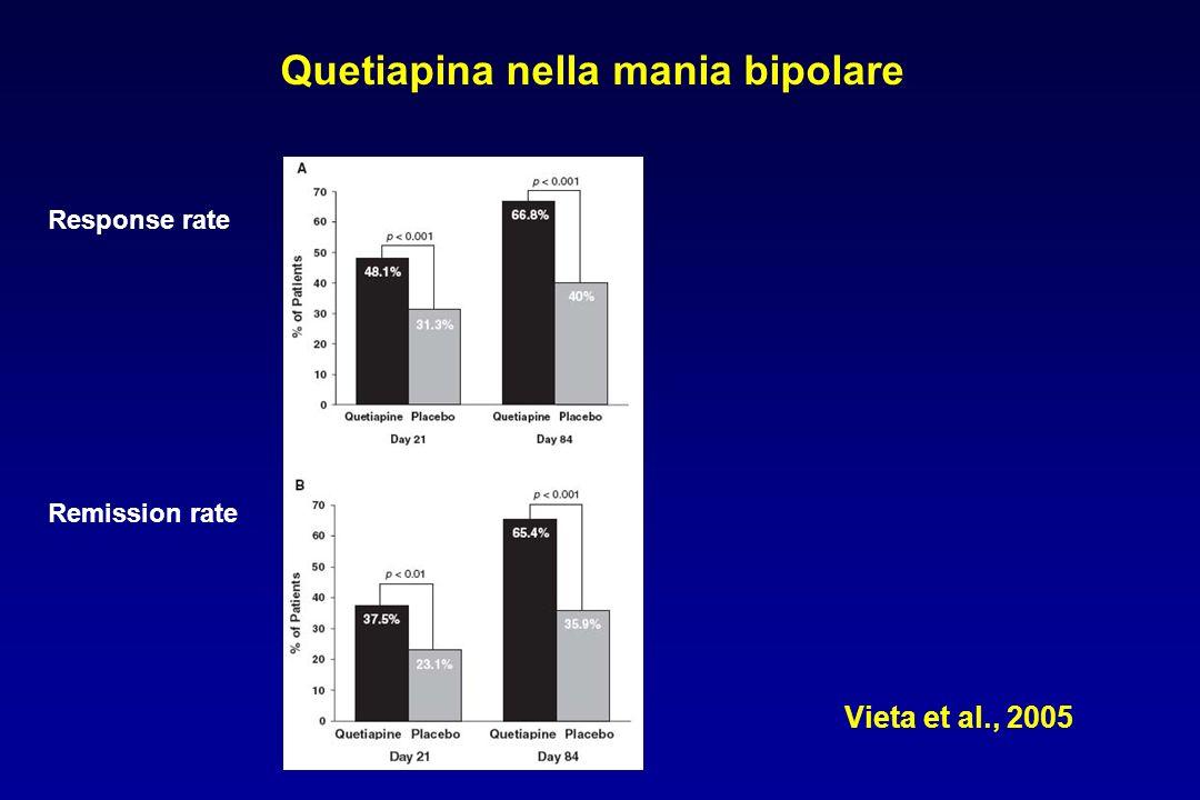 Vieta et al., 2005 Quetiapina nella mania bipolare Response rate Remission rate