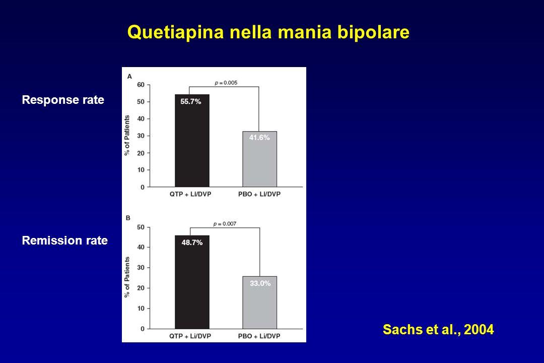 Sachs et al., 2004 Quetiapina nella mania bipolare Response rate Remission rate