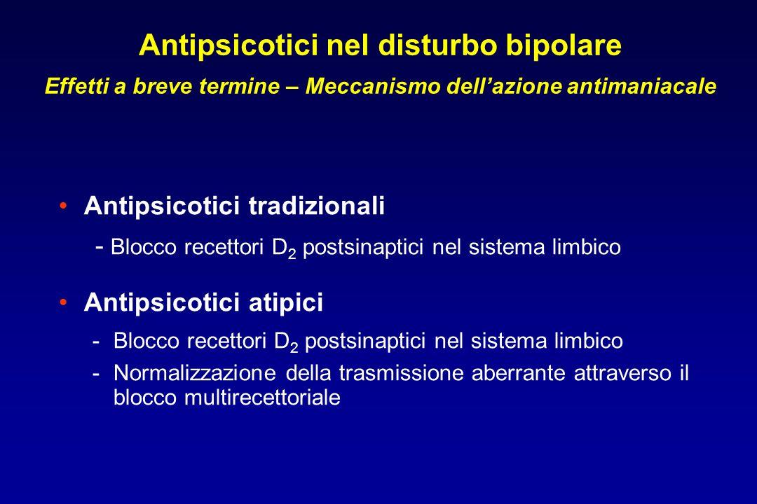 Antipsicotici nel disturbo bipolare Effetti a breve termine – Meccanismo dellazione antimaniacale Antipsicotici tradizionali - Blocco recettori D 2 postsinaptici nel sistema limbico Antipsicotici atipici -Blocco recettori D 2 postsinaptici nel sistema limbico -Normalizzazione della trasmissione aberrante attraverso il blocco multirecettoriale