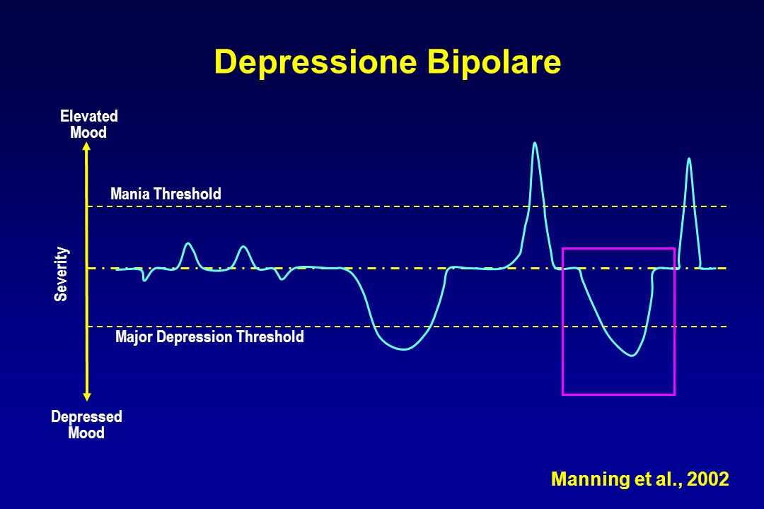 Depressione Bipolare Depressed Mood Major Depression Threshold Mania Threshold Elevated Mood Severity Manning et al., 2002