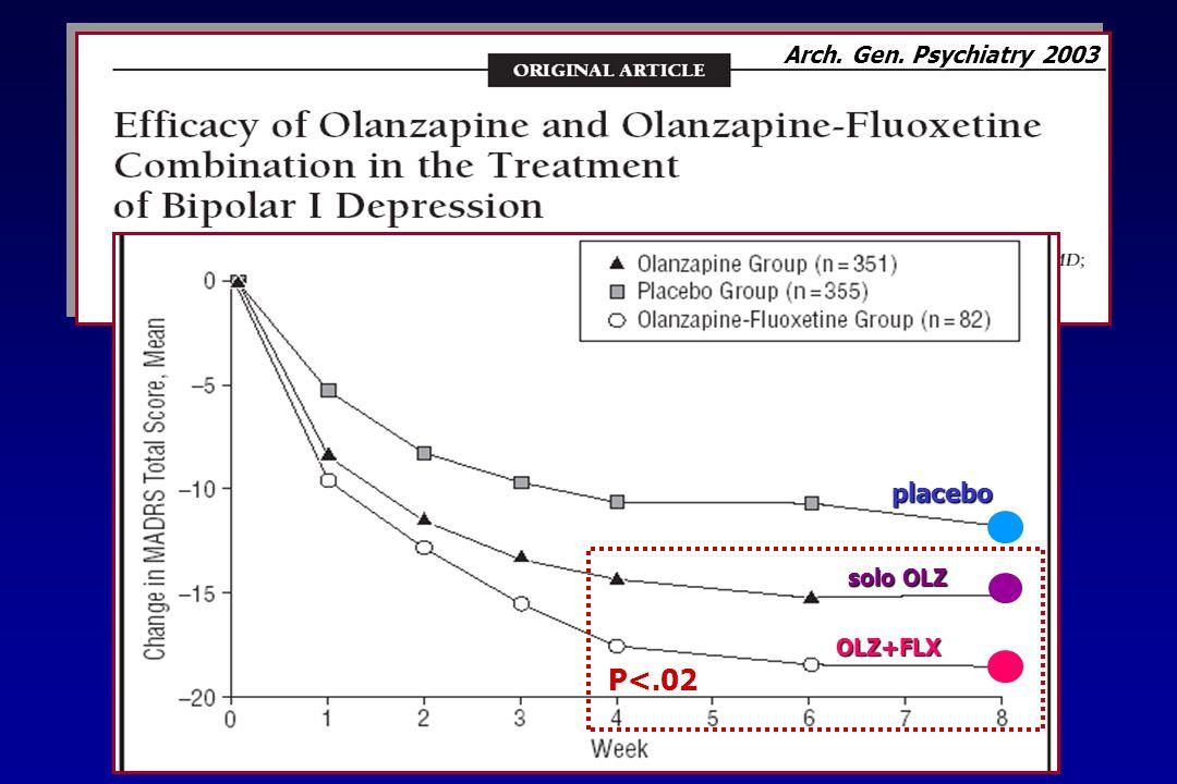 N= 833, BIP I in fase depressiva, 8 settimane OLZ (5 -20 mg/die) vs.