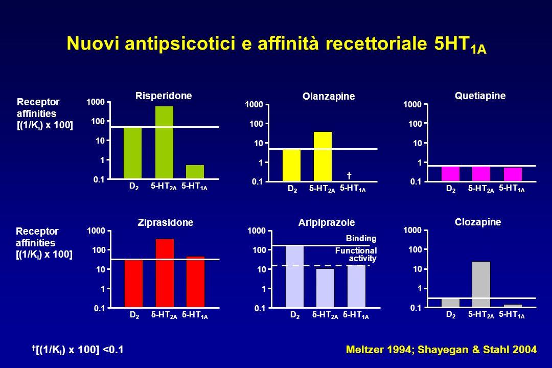 Nuovi antipsicotici e affinità recettoriale 5HT 1A Meltzer 1994; Shayegan & Stahl 2004 0.1 1 10 100 1000 D2D2 5-HT 2A 5-HT 1A Risperidone Receptor affinities [(1/K i ) x 100] 0.1 1 10 100 1000 D2D2 5-HT 2A 5-HT 1A Aripiprazole Functional activity Binding 0.1 1 10 100 1000 D2D2 5-HT 2A 5-HT 1A Ziprasidone Receptor affinities [(1/K i ) x 100] 0.1 1 10 100 1000 D2D2 5-HT 2A 5-HT 1A Olanzapine 0.1 1 10 100 1000 D2D2 5-HT 2A 5-HT 1A Quetiapine [(1/K i ) x 100] <0.1 0.1 1 10 100 1000 D2D2 5-HT 2A 5-HT 1A Clozapine