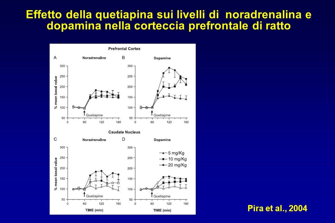 Pira et al., 2004 Effetto della quetiapina sui livelli di noradrenalina e dopamina nella corteccia prefrontale di ratto