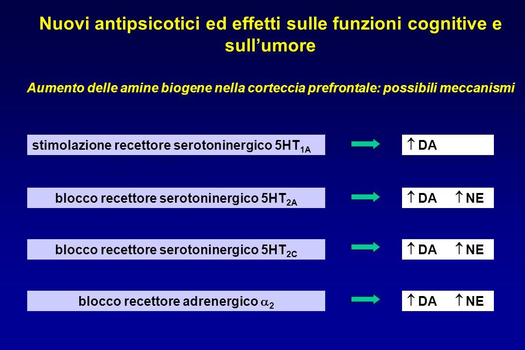 Nuovi antipsicotici ed effetti sulle funzioni cognitive e sullumore Aumento delle amine biogene nella corteccia prefrontale: possibili meccanismi stimolazione recettore serotoninergico 5HT 1A blocco recettore serotoninergico 5HT 2A blocco recettore serotoninergico 5HT 2C blocco recettore adrenergico 2 DA NE DA DA NE