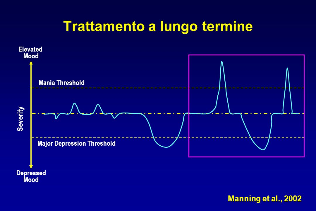 Trattamento a lungo termine Depressed Mood Major Depression Threshold Mania Threshold Elevated Mood Severity Manning et al., 2002