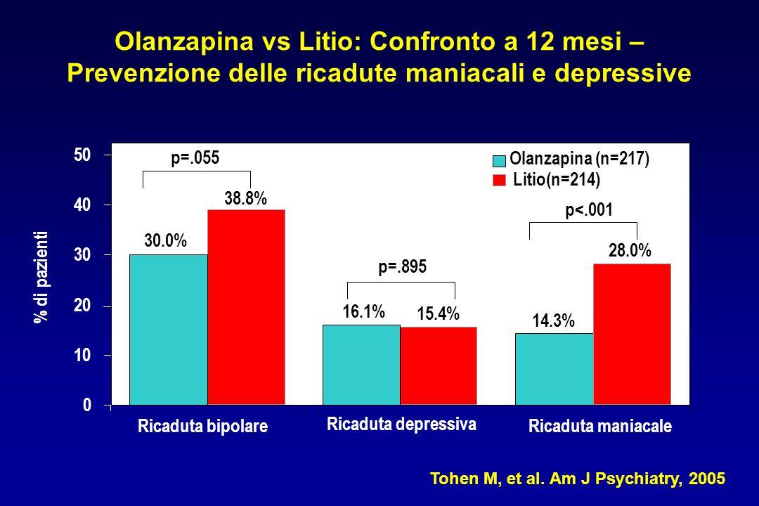 Olanzapina vs Litio: Confronto a 12 mesi – Prevenzione delle ricadute maniacali e depressive 0 10 20 30 40 50 14.3% 28.0% p=.055 p=.895 p<.001 Ricaduta bipolare % di pazienti Ricaduta depressiva Ricaduta maniacale 15.4% 16.1% 38.8% 30.0% Olanzapina (n=217) Litio(n=214) Tohen M, et al.