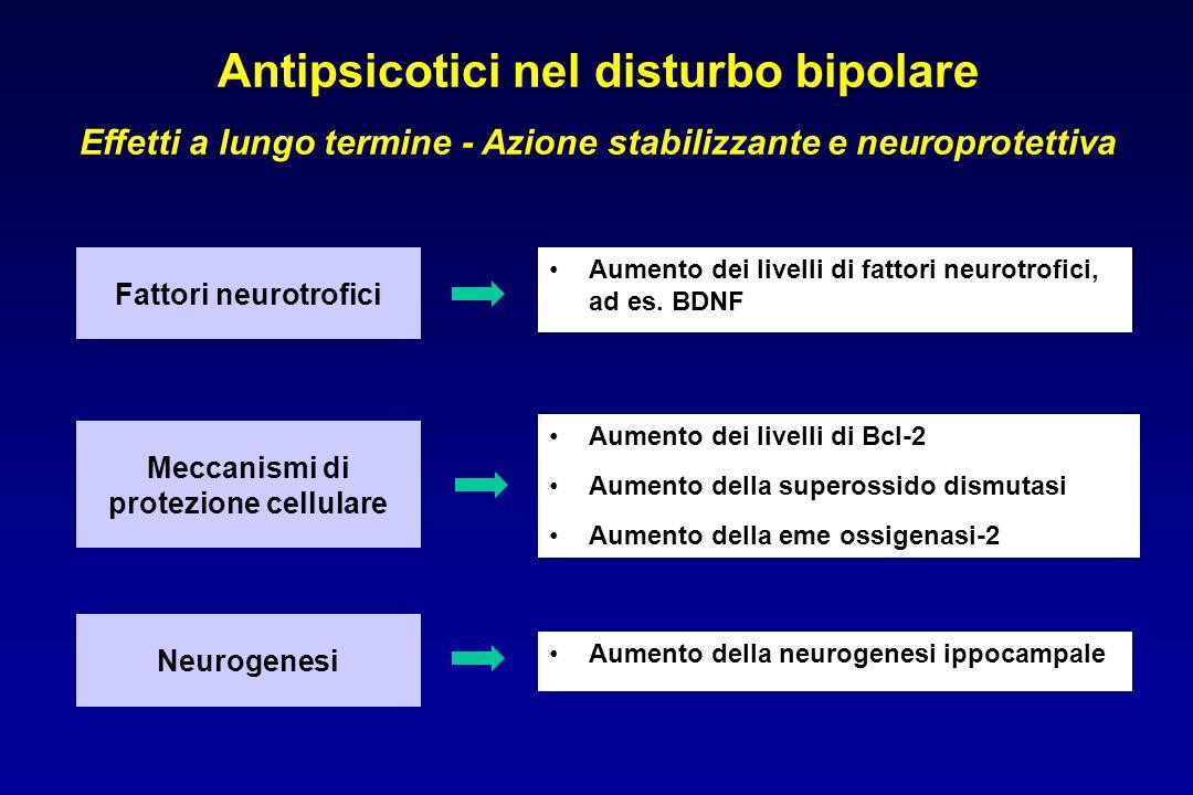 Aumento dei livelli di fattori neurotrofici, ad es.