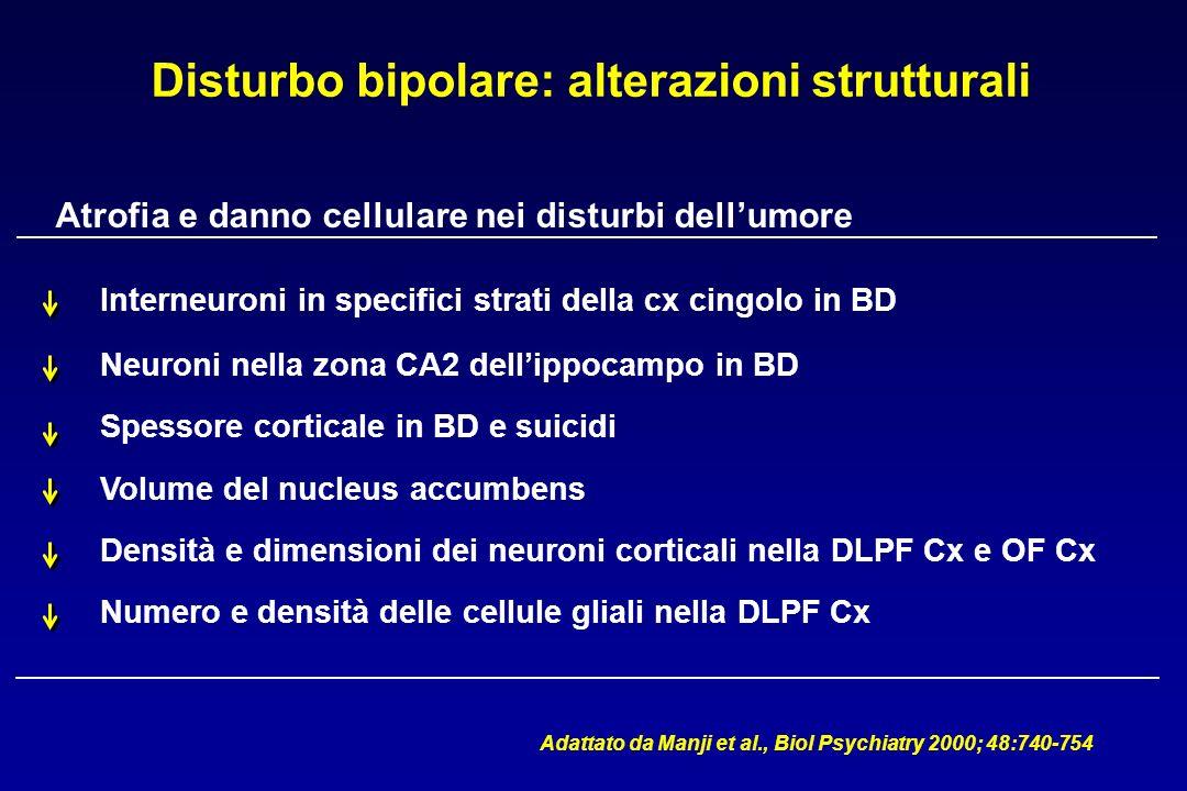 Disturbo bipolare: alterazioni strutturali Atrofia e danno cellulare nei disturbi dellumore Interneuroni in specifici strati della cx cingolo in BD Neuroni nella zona CA2 dellippocampo in BD Spessore corticale in BD e suicidi Volume del nucleus accumbens Densità e dimensioni dei neuroni corticali nella DLPF Cx e OF Cx Numero e densità delle cellule gliali nella DLPF Cx Adattato da Manji et al., Biol Psychiatry 2000; 48:740-754
