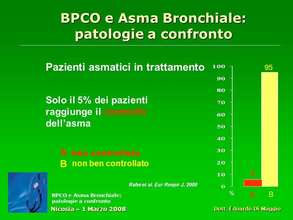 BPCO e Asma Bronchiale: patologie a confronto Pazienti asmatici in trattamento Solo il 5% dei pazienti raggiunge il controllo dellasma Nicosia – 1 Marzo 2008 Dott.