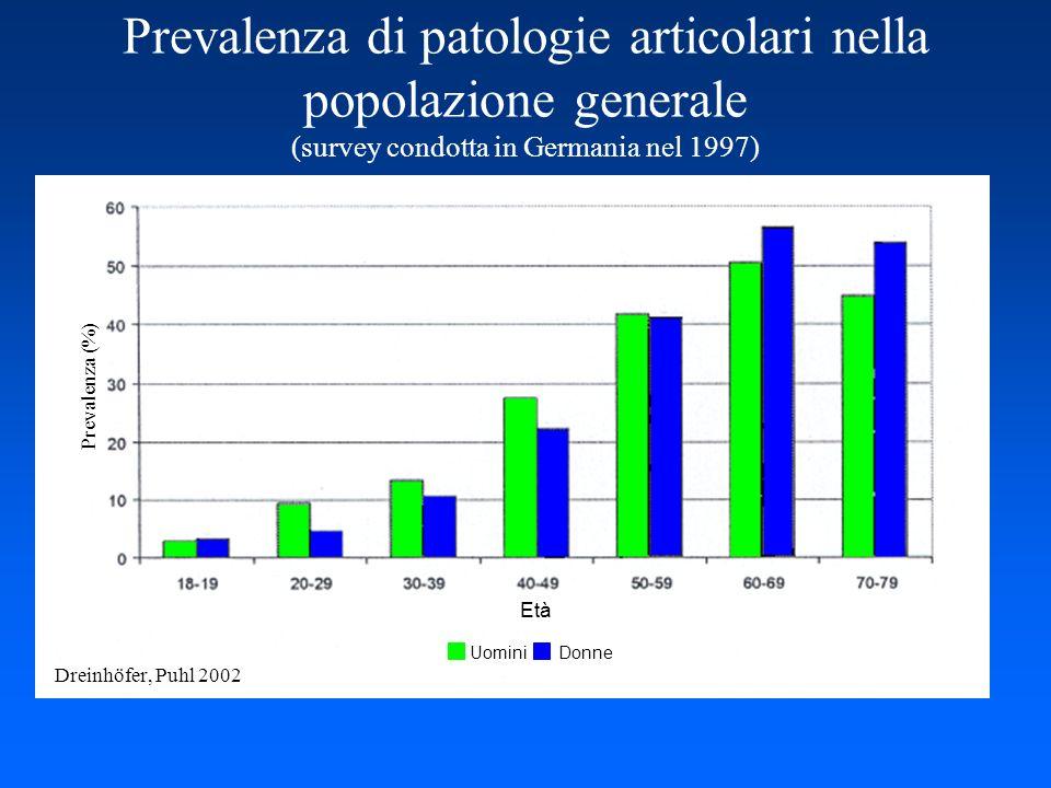 Prevalenza di patologie articolari nella popolazione generale (survey condotta in Germania nel 1997) Dreinhöfer, Puhl 2002 Età Uomini Donne Prevalenza