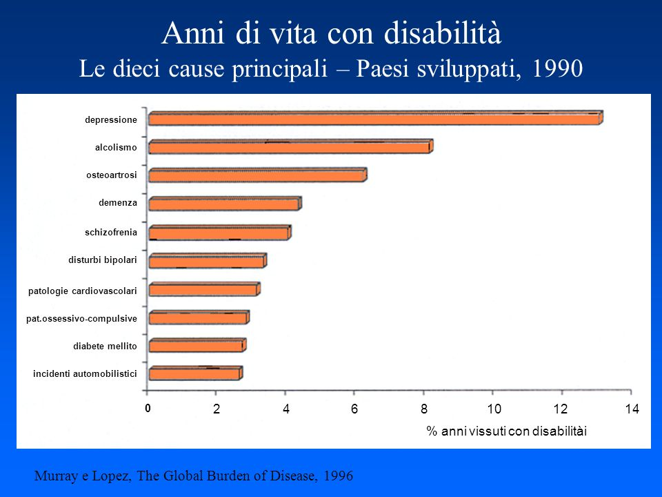 Anni di vita con disabilità Le dieci cause principali – Paesi sviluppati, 1990 Murray e Lopez, The Global Burden of Disease, 1996 0 24 68101214 % anni