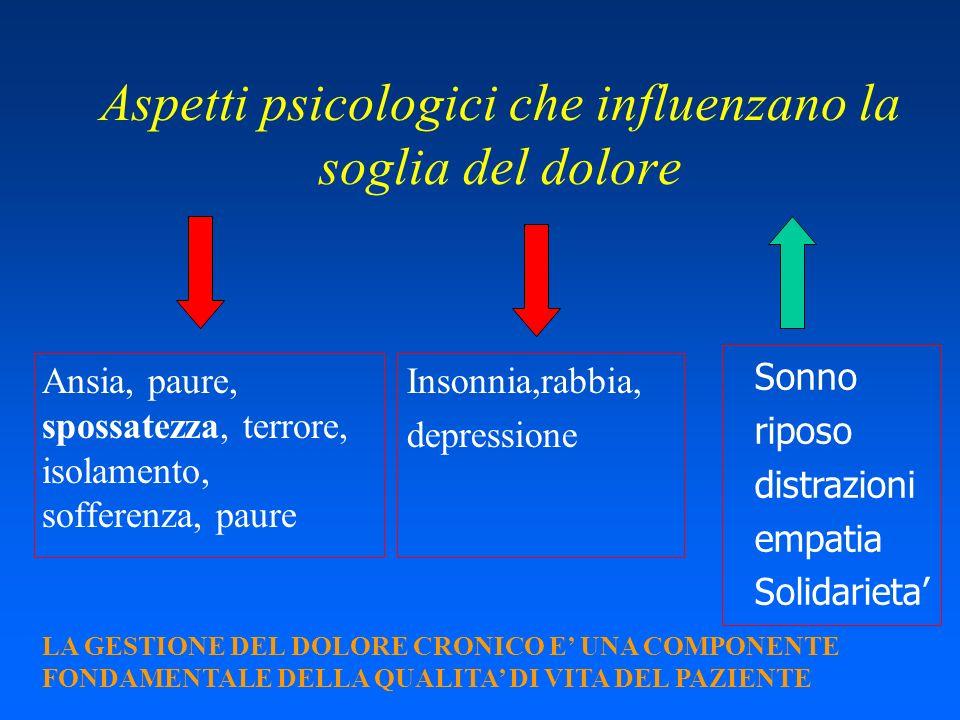Aspetti psicologici che influenzano la soglia del dolore Ansia, paure, spossatezza, terrore, isolamento, sofferenza, paure Insonnia,rabbia, depression