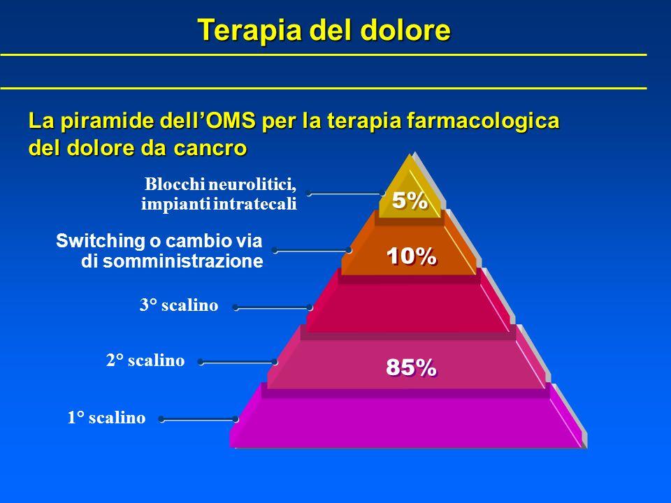 La piramide dellOMS per la terapia farmacologica del dolore da cancro Terapia del dolore 5% 10% 85% Blocchi neurolitici, impianti intratecali 3° scali