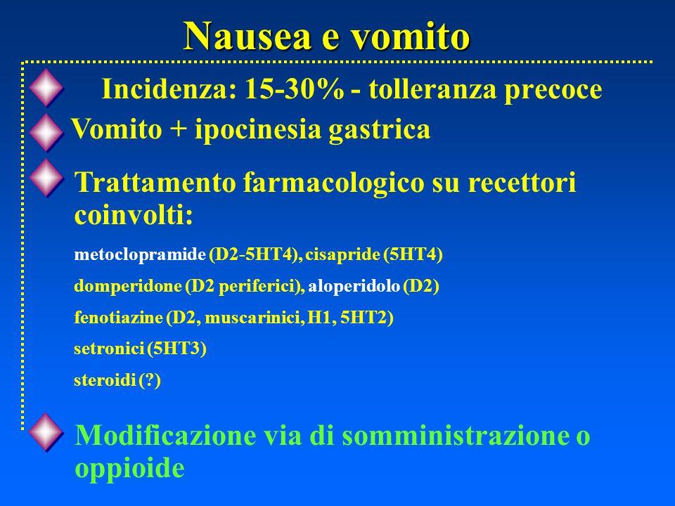 Nausea e vomito Incidenza: 15-30% - tolleranza precoce Modificazione via di somministrazione o oppioide Trattamento farmacologico su recettori coinvol