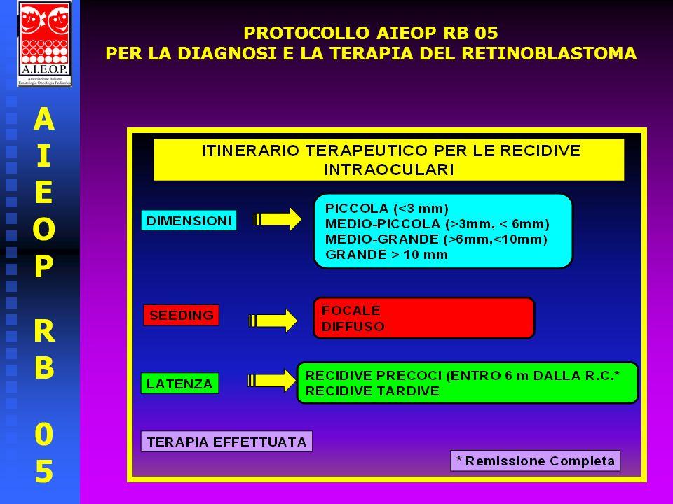 AIEOPRB05AIEOPRB05 RECIDIVE INTRAOCULARI FOCOLAI DI PICCOLE DIMENSIONI TERAPIA FOCALE CON LASER FINO A INATTIVAZIONE OFTALMOSCOPICA